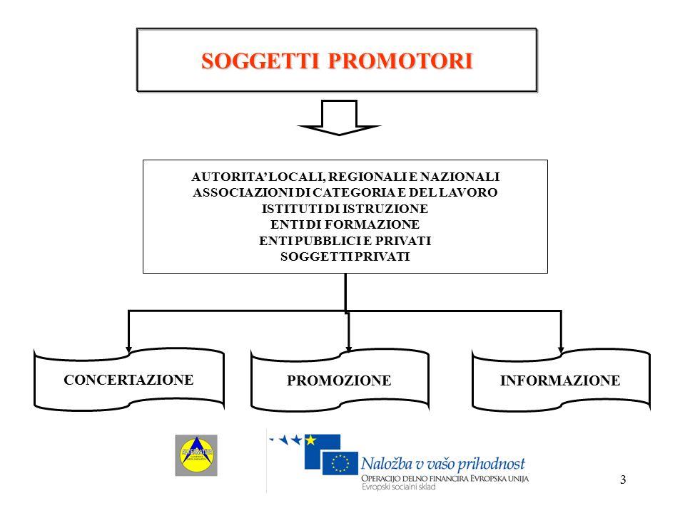 4 LEADER ENTE PUBBLICO ENTE PRIVATO Ideazione, gestione e monitoraggio