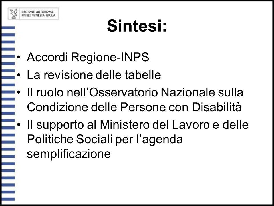 Sintesi: Accordi Regione-INPS La revisione delle tabelle Il ruolo nell'Osservatorio Nazionale sulla Condizione delle Persone con Disabilità Il support