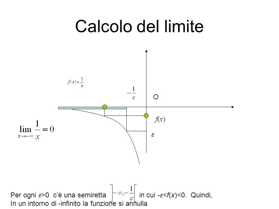Calcolo del limite Per ogni  >0 c'è una semiretta in cui -  <f(x)<0. Quindi, In un intorno di -infinito la funzione si annulla O  f(x)f(x)