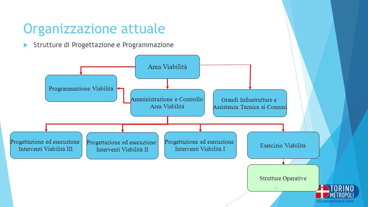 Organizzazione attuale  Strutture di Progettazione e Programmazione Area Viabilità Progettazione ed esecuzione Interventi Viabilità I Progettazione e