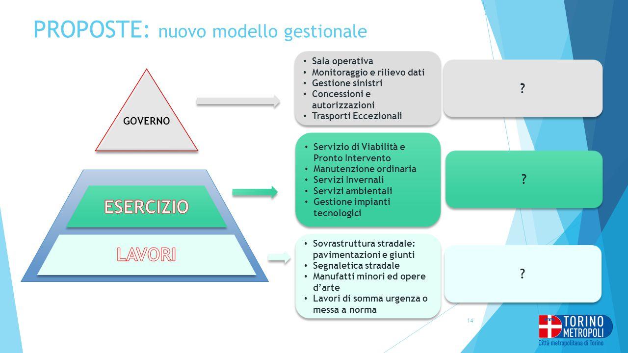 PROPOSTE: nuovo modello gestionale 14 GOVERNO Sala operativa Monitoraggio e rilievo dati Gestione sinistri Concessioni e autorizzazioni Trasporti Ecce