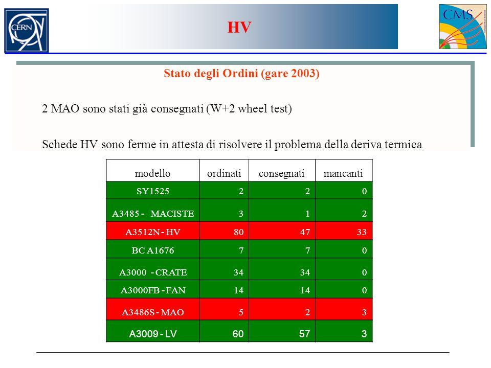 Stato degli Ordini (gare 2003) 2 MAO sono stati già consegnati (W+2 wheel test) Schede HV sono ferme in attesta di risolvere il problema della deriva termica Stato degli Ordini (gare 2003) 2 MAO sono stati già consegnati (W+2 wheel test) Schede HV sono ferme in attesta di risolvere il problema della deriva termica modelloordinaticonsegnatimancanti SY1525220 A3485 - MACISTE312 A3512N - HV804733 BC A1676770 A3000 - CRATE34 0 A3000FB - FAN14 0 A3486S - MAO523 A3009 - LV60573