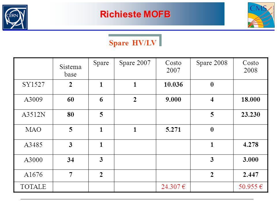 Sistema base SpareSpare 2007Costo 2007 Spare 2008Costo 2008 SY152721110.0360 A300960629.000418.000 A3512N805523.230 MAO5115.2710 A34853114.278 A300034333.000 A16767222.447 TOTALE24.307 €50.955 € Spare HV/LV
