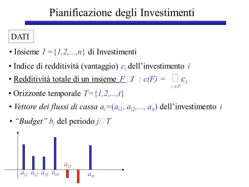 Pianificazione degli Investimenti DATI Insieme I ={1,2,...,n} di Investimenti Indice di redditività (vantaggio) c i dell'investimento i  c i i  F Redditività totale di un insieme F  : c(F) = Budget b j del periodo j  T Orizzonte temporale T={1,2,...,t} Vettore dei flussi di cassa a i =(a i1, a i2,..., a it ) dell'investimento i a i1 a i2 a it a i4 a i3 a i5