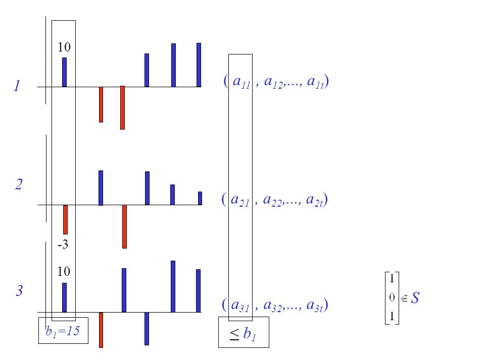 ( a 11, a 12,..., a 1t ) 1 ( a 21, a 22,..., a 2t ) 2 ( a 31, a 32,..., a 3t ) 3 < b1< b1 10 -3-3 b 1 =15 S