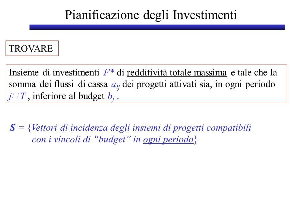Pianificazione degli Investimenti - Problema di PL01 S = {Vettori di incidenza degli insiemi di progetti compatibili con i vincoli di budget in ogni periodo} Tasso interno di rendimento (TIR) - (Internal Rate of Return (IRR)) Valore attuale netto (VAN) - (Net Present Value (NPV)) Periodo (Punto) di Breakeven - (Payback (PBK)) cici Indice di redditività del progetto i Relazioni tra progetti (vincoli aggiuntivi): max c T x x  S i può essere svolto solo se j viene svolto x i < x j solo uno tra i e j deve essere svolto (ad es.