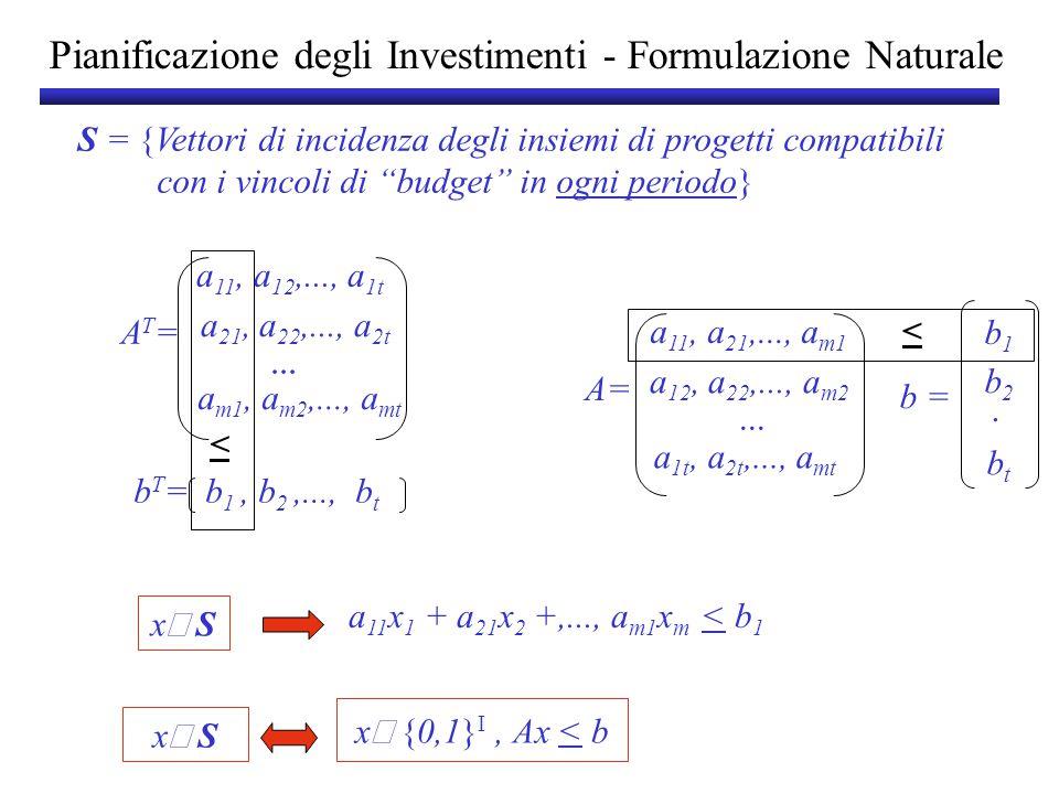 Pianificazione degli Investimenti - Formulazione Naturale max c T x x  S vincoli aggiuntivi max c T x Ax < b 0 < x i < 1 vincoli aggiuntivi P 0 ={x   R n : Ax x > 0 n } Formulazione Naturale Esistono formulazioni migliori?