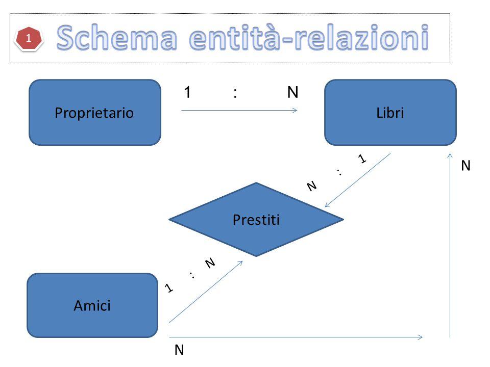 ProprietarioLibri 1 : N Prestiti N : 1 Amici 1 : N N N 1 1