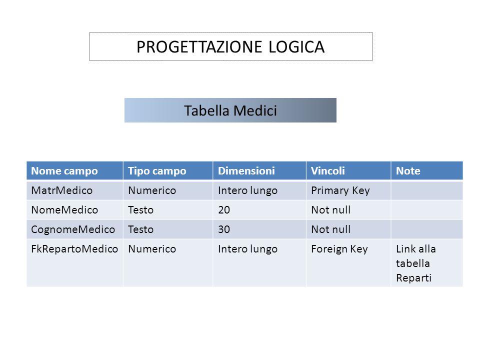 PROGETTAZIONE LOGICA Tabella Medici Nome campoTipo campoDimensioniVincoliNote MatrMedicoNumericoIntero lungoPrimary Key NomeMedicoTesto20Not null Cogn