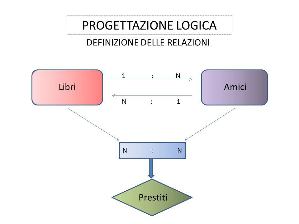 PROGETTAZIONE LOGICA DEFINIZIONE DELLE RELAZIONI LibriAmici 1 : N N : 1 N : N Prestiti