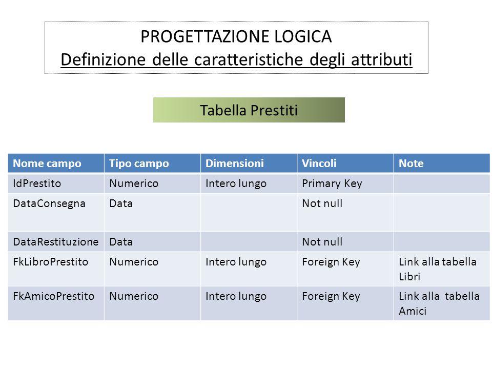 PROGETTAZIONE LOGICA Definizione delle caratteristiche degli attributi Tabella Prestiti Nome campoTipo campoDimensioniVincoliNote IdPrestitoNumericoIn