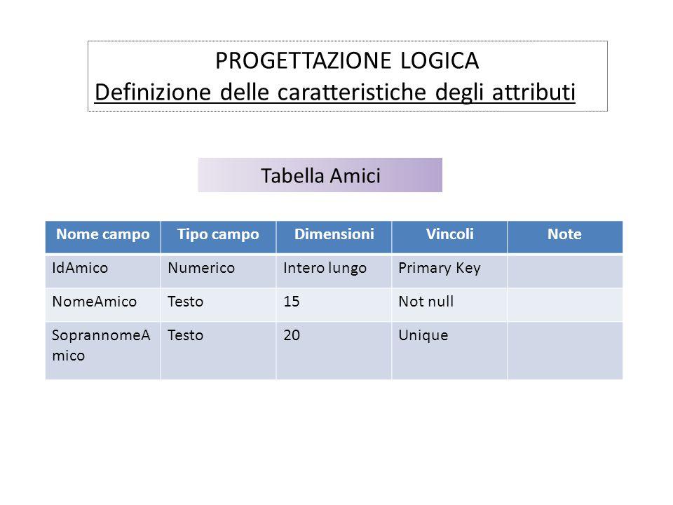 PROGETTAZIONE LOGICA Definizione delle caratteristiche degli attributi Tabella Amici Nome campoTipo campoDimensioniVincoliNote IdAmicoNumericoIntero l