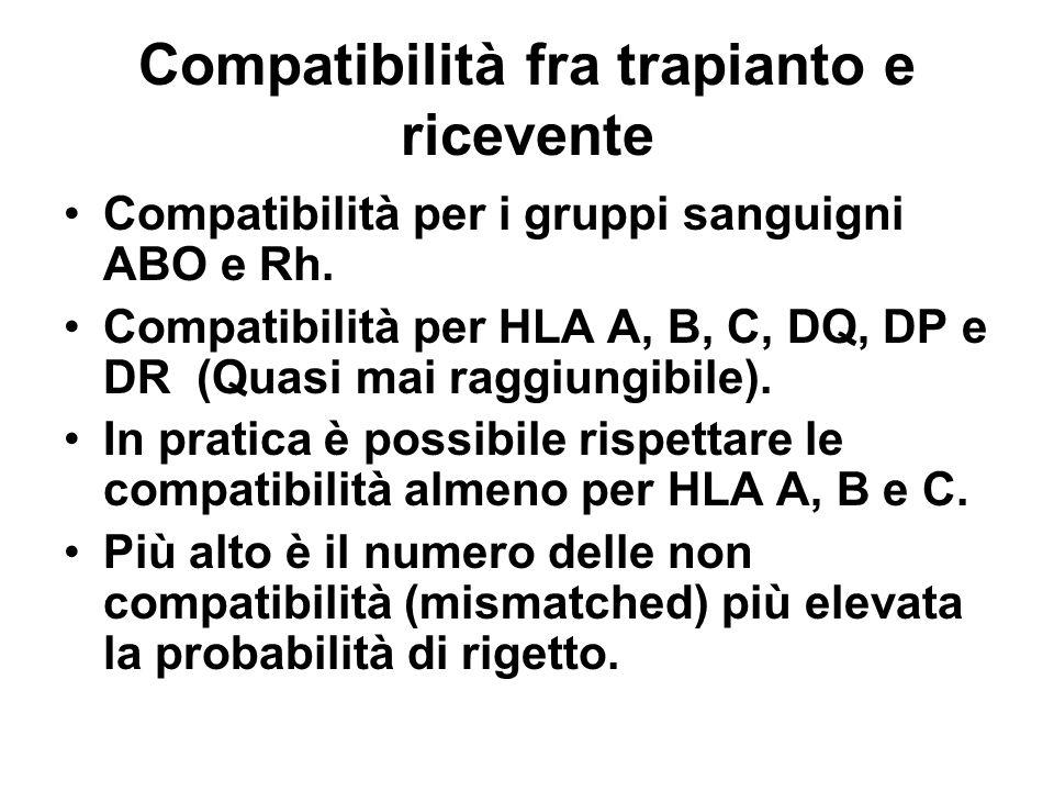 Compatibilità fra trapianto e ricevente Compatibilità per i gruppi sanguigni ABO e Rh. Compatibilità per HLA A, B, C, DQ, DP e DR (Quasi mai raggiungi