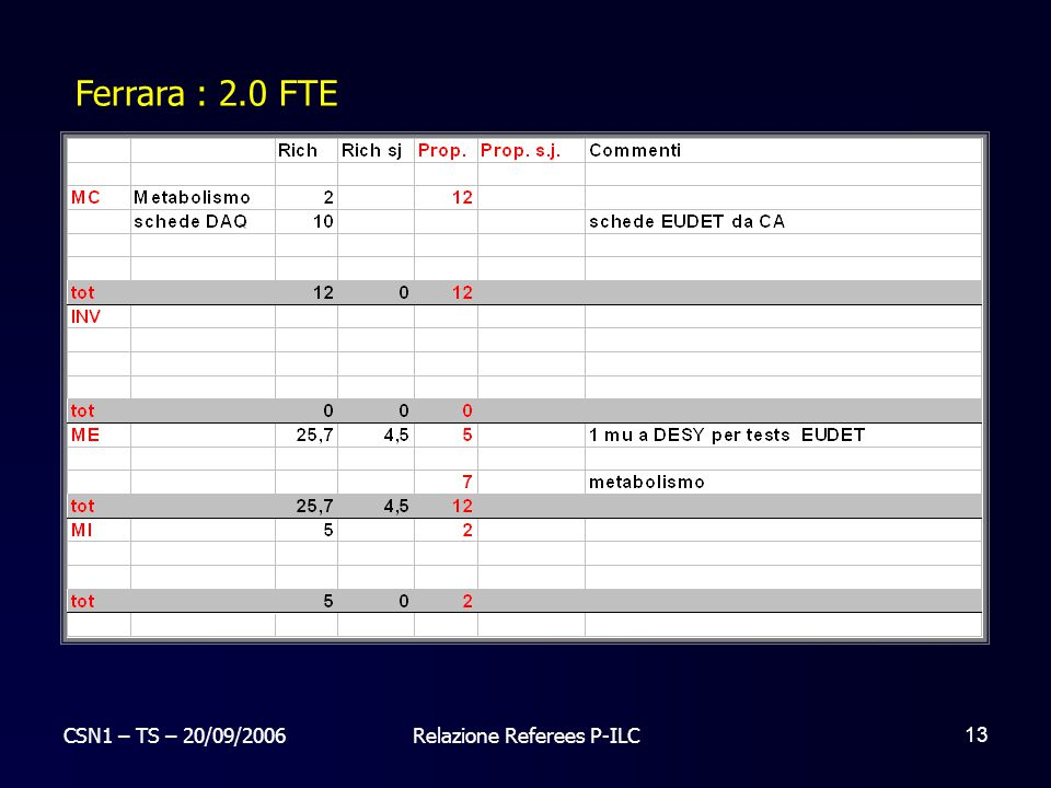 CSN1 – TS – 20/09/2006Relazione Referees P-ILC 13 Ferrara : 2.0 FTE