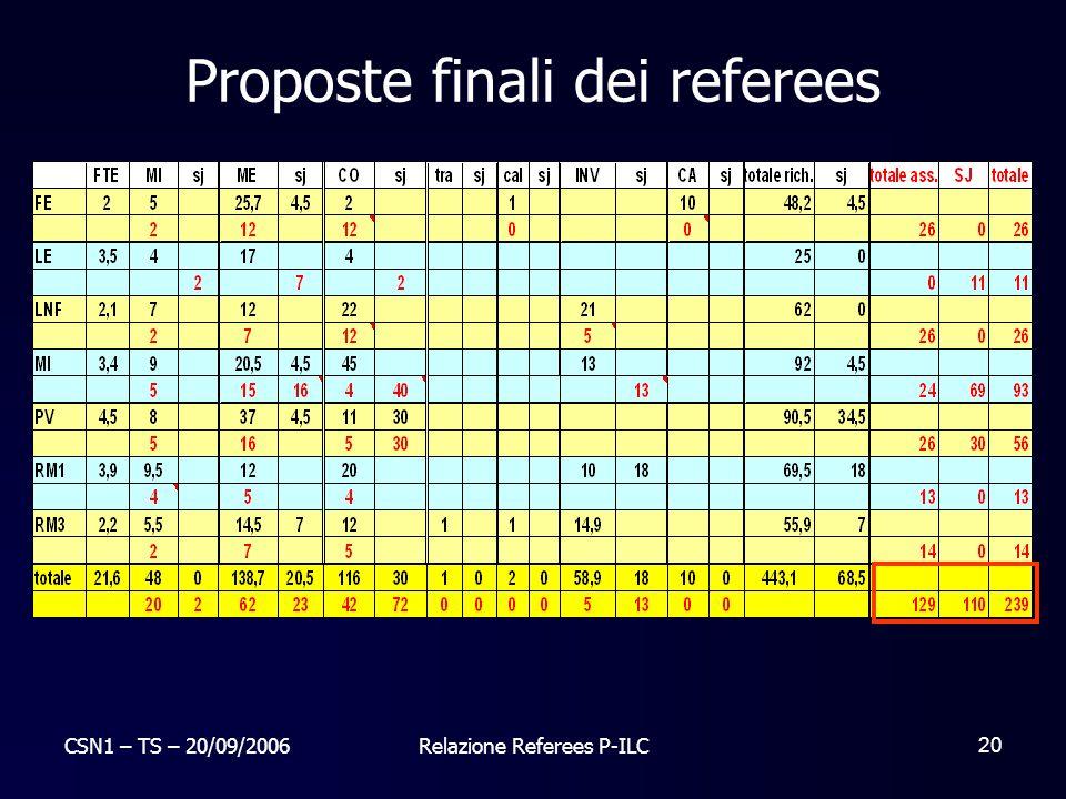 CSN1 – TS – 20/09/2006Relazione Referees P-ILC 20 Proposte finali dei referees