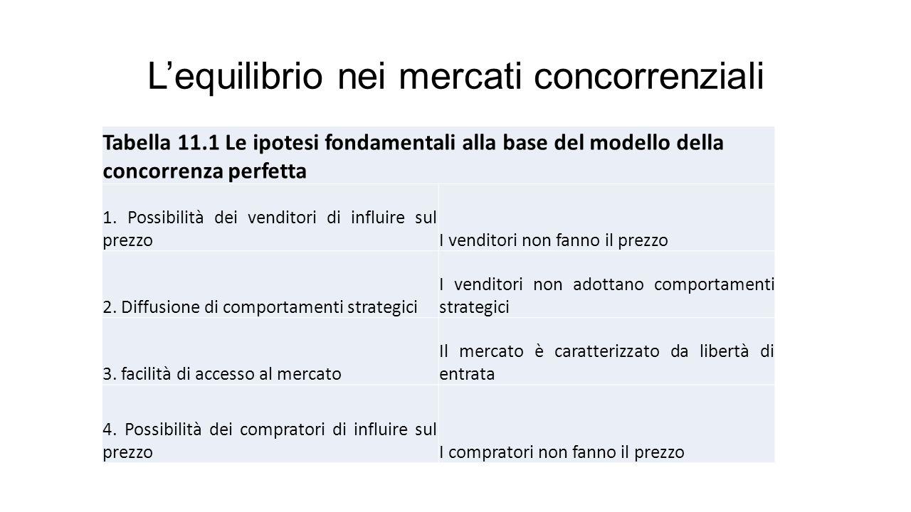 L'equilibrio nei mercati concorrenziali Tabella 11.1 Le ipotesi fondamentali alla base del modello della concorrenza perfetta 1.