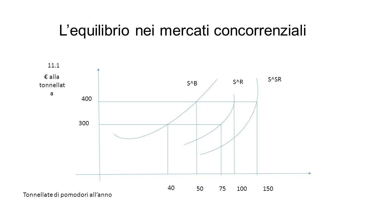L'equilibrio nei mercati concorrenziali S^B S^R S^SR € alla tonnellat a Tonnellate di pomodori all'anno 400 300 40 5075100150 11.1