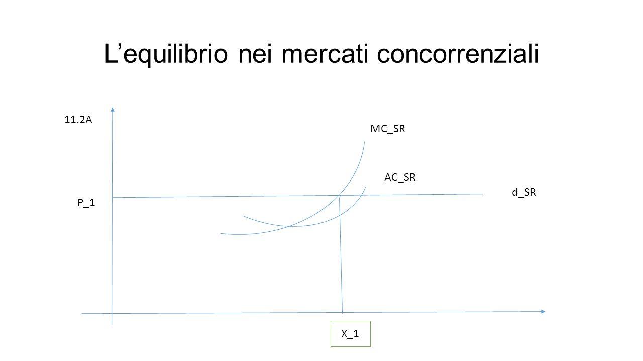 L'equilibrio nei mercati concorrenziali MC_SR AC_SR d_SR P_1 X_1 11.2A