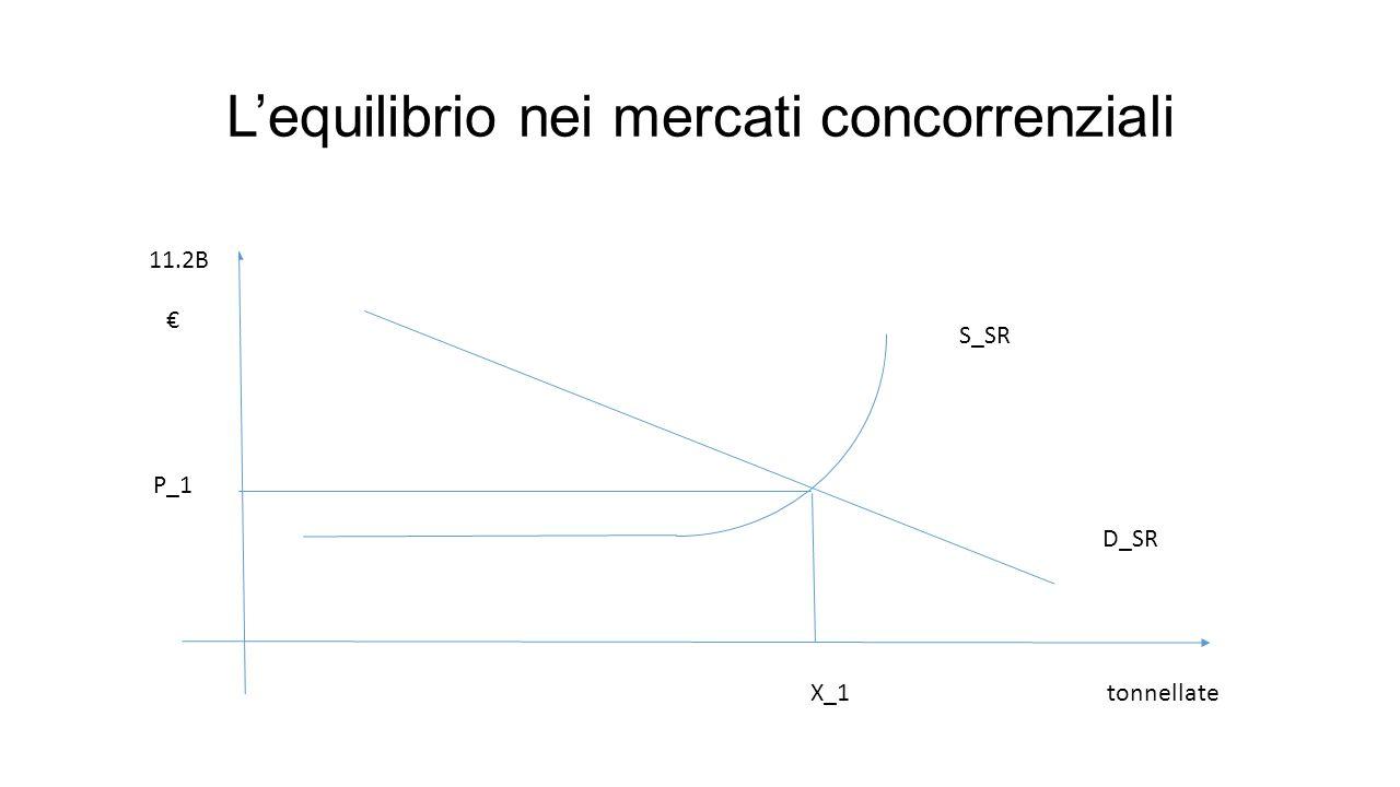 L'equilibrio nei mercati concorrenziali D_SR S_SR P_1 X_1 € tonnellate 11.2B