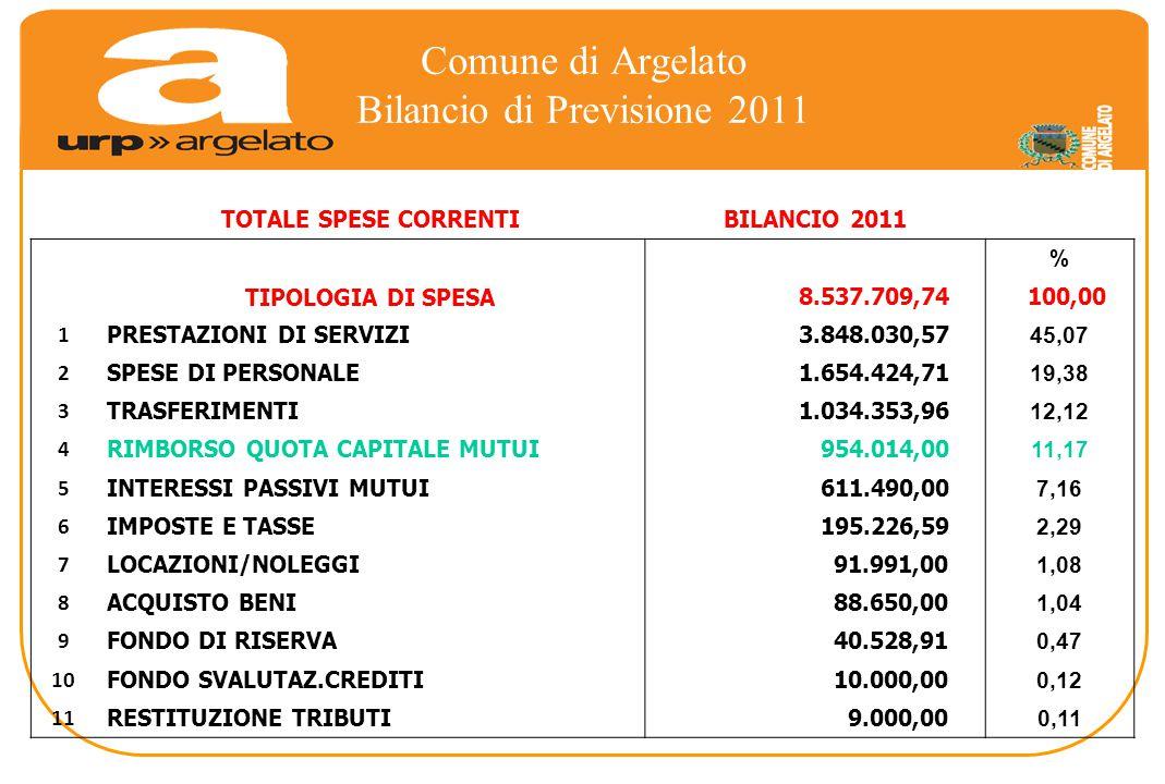 Comune di Argelato Bilancio di Previsione 2011 TOTALE SPESE CORRENTIBILANCIO 2011 % TIPOLOGIA DI SPESA 8.537.709,74 100,00 1 PRESTAZIONI DI SERVIZI 3.848.030,57 45,07 2 SPESE DI PERSONALE 1.654.424,71 19,38 3 TRASFERIMENTI 1.034.353,96 12,12 4 RIMBORSO QUOTA CAPITALE MUTUI 954.014,00 11,17 5 INTERESSI PASSIVI MUTUI 611.490,00 7,16 6 IMPOSTE E TASSE 195.226,59 2,29 7 LOCAZIONI/NOLEGGI 91.991,00 1,08 8 ACQUISTO BENI 88.650,00 1,04 9 FONDO DI RISERVA 40.528,91 0,47 10 FONDO SVALUTAZ.CREDITI 10.000,00 0,12 11 RESTITUZIONE TRIBUTI 9.000,00 0,11