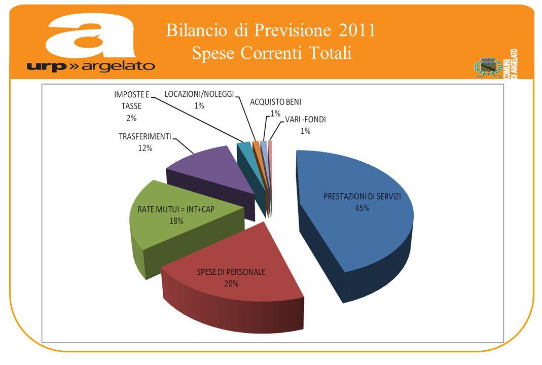 Bilancio di Previsione 2011 Spese Correnti Totali