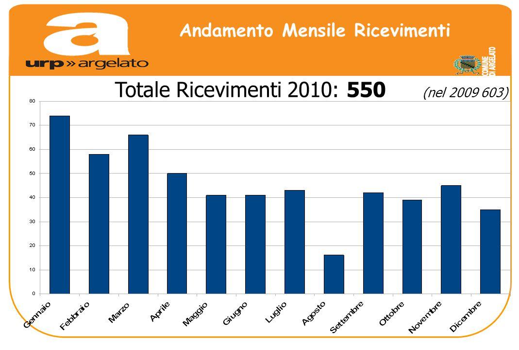 Andamento Mensile Ricevimenti Totale Ricevimenti 2010: 550 (nel 2009 603)