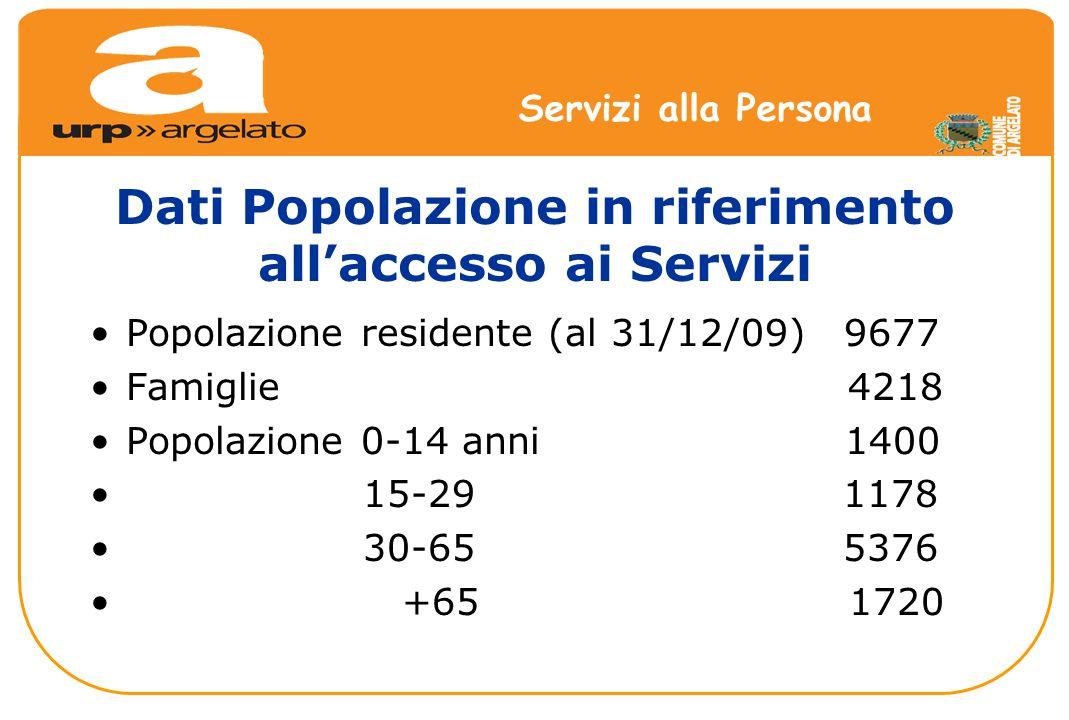 Dati Popolazione in riferimento all'accesso ai Servizi Popolazione residente (al 31/12/09) 9677 Famiglie 4218 Popolazione 0-14 anni 1400 15-29 1178 30-65 5376 +65 1720 Servizi alla Persona