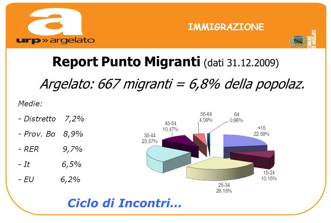 Report Punto Migranti (dati 31.12.2009) IMMIGRAZIONE Argelato: 667 migranti = 6,8% della popolaz.