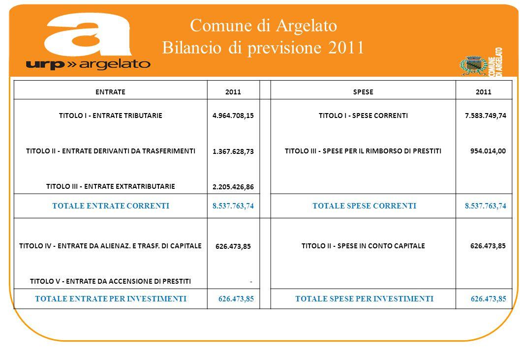 Comune di Argelato Bilancio di previsione 2011 ENTRATE2011 SPESE2011 TITOLO I - ENTRATE TRIBUTARIE 4.964.708,15 TITOLO I - SPESE CORRENTI 7.583.749,74 TITOLO II - ENTRATE DERIVANTI DA TRASFERIMENTI 1.367.628,73TITOLO III - SPESE PER IL RIMBORSO DI PRESTITI 954.014,00 TITOLO III - ENTRATE EXTRATRIBUTARIE 2.205.426,86 TOTALE ENTRATE CORRENTI8.537.763,74 TOTALE SPESE CORRENTI 8.537.763,74 TITOLO IV - ENTRATE DA ALIENAZ.