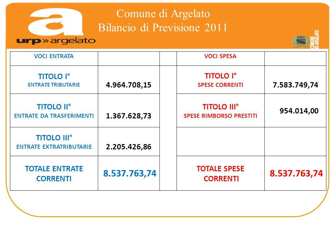 Comune di Argelato Bilancio di Previsione 2011 VOCI ENTRATA VOCI SPESA TITOLO I° ENTRATE TRIBUTARIE 4.964.708,15 TITOLO I° SPESE CORRENTI 7.583.749,74 TITOLO II° ENTRATE DA TRASFERIMENTI 1.367.628,73 TITOLO III° SPESE RIMBORSO PRESTITI 954.014,00 TITOLO III° ENTRATE EXTRATRIBUTARIE 2.205.426,86 TOTALE ENTRATE CORRENTI 8.537.763,74 TOTALE SPESE CORRENTI 8.537.763,74