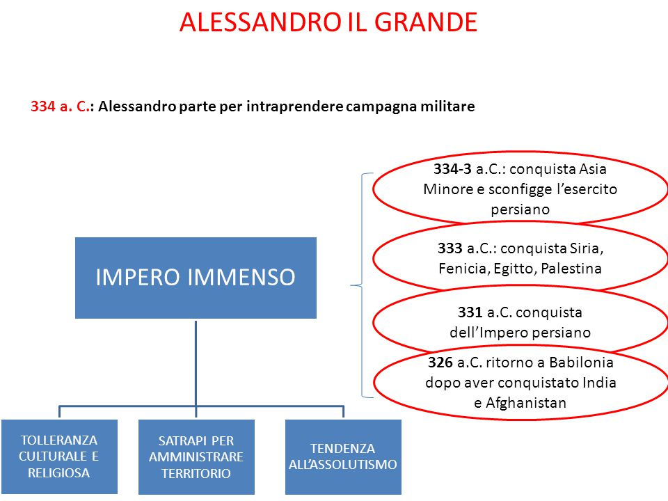 ALESSANDRO IL GRANDE 334 a.