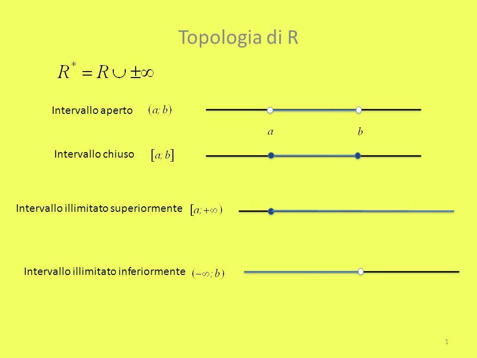 Topologia di R Intervallo aperto Intervallo chiuso Intervallo illimitato superiormente Intervallo illimitato inferiormente 1