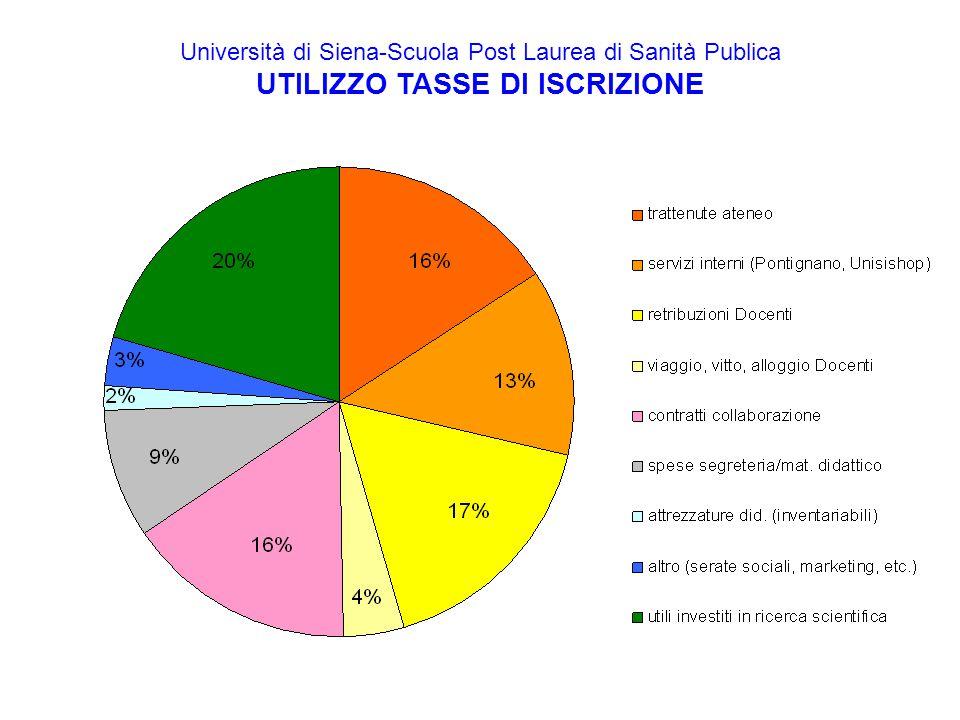 Università di Siena-Scuola Post Laurea di Sanità Publica UTILIZZO TASSE DI ISCRIZIONE