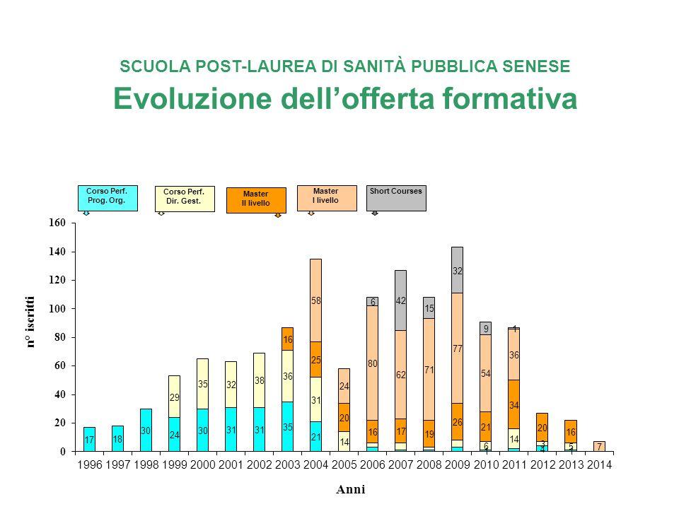 SCUOLA POST-LAUREA DI SANITÀ PUBBLICA SENESE Evoluzione dell'offerta formativa Corso Perf.