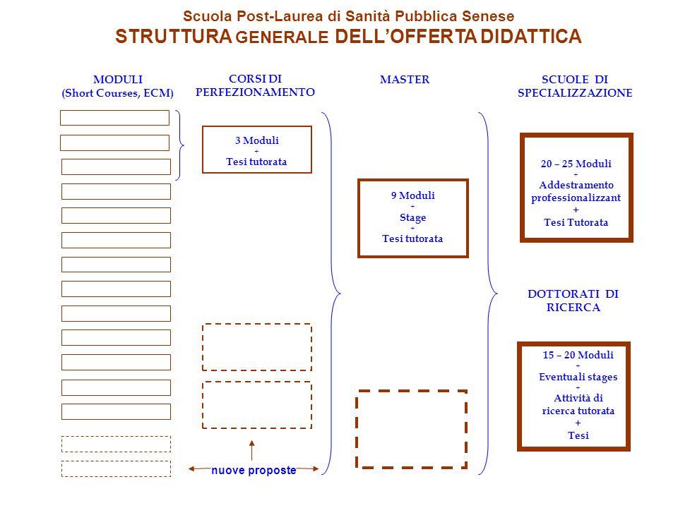 Università di Siena – Scuola Post-Laurea di Sanità Pubblica Quote di iscrizione versate (rosso) e indotto economico per la Città di Siena (verde) Anni