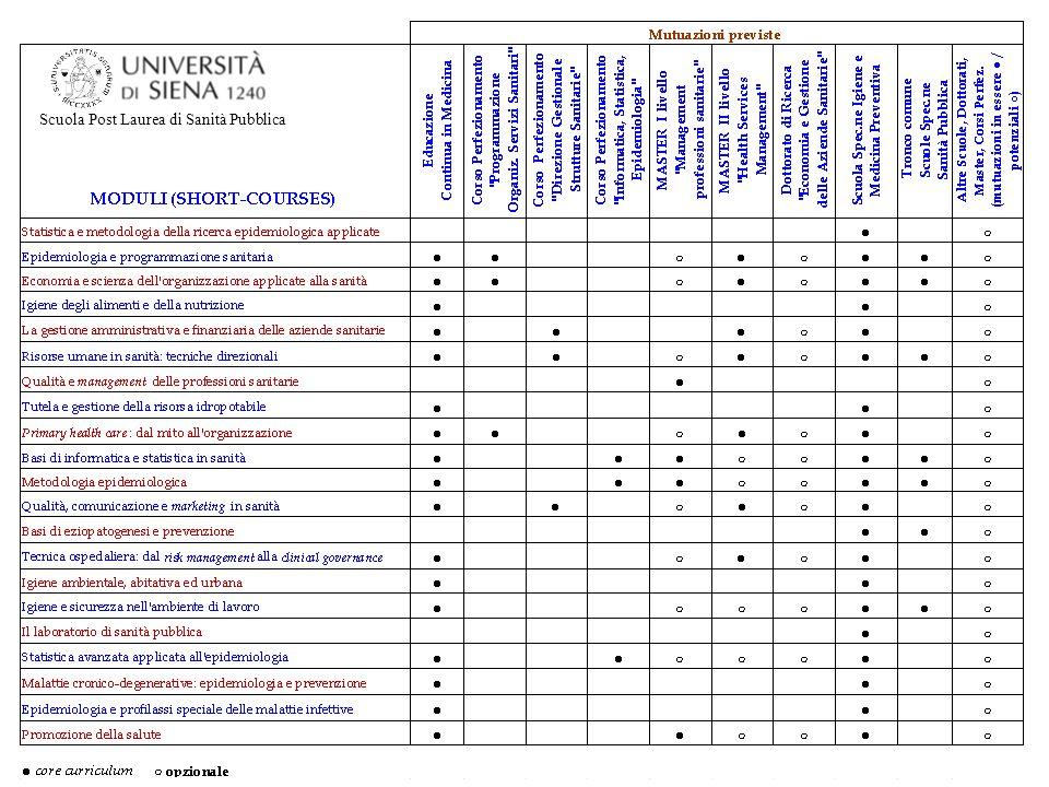 562 8 43 48 42 22 13 43 55 2 52 70 13 22 79 38 25 41 26 21 Università di Siena-Scuola Post Laurea di Sanità Pubblica PARTECIPANTI AI CORSI (1996-2014) (TOT.