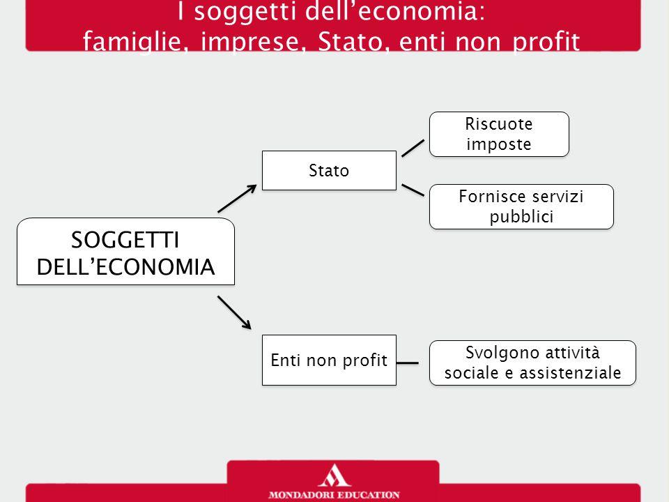 Interrelazioni tra i soggetti economici: il circuito economico Famiglie, imprese Stato pagamenti riscossioni lavoro Imprese Scambio di beni d'investimento e di prezzi CIRCUITO ECONOMICO TRA beni e servizi