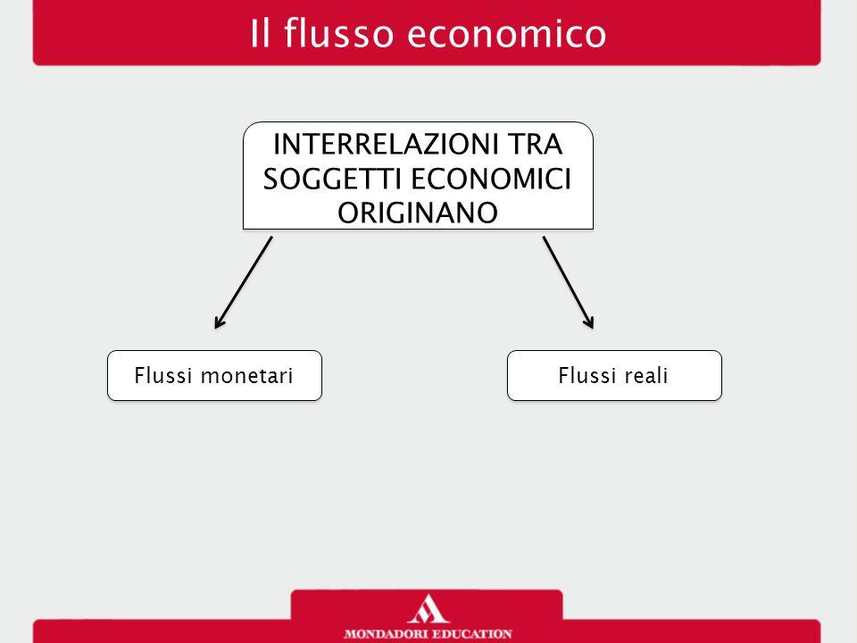 Relazione tra reddito, consumo, risparmio, investimento FORMULA DEL REDDITO FORMULA DEL REDDITO Y=C+S C (consumo) + S (risparmio) dipendono dal reddito familiare (Y) C (consumo) + S (risparmio) dipendono dal reddito familiare (Y)