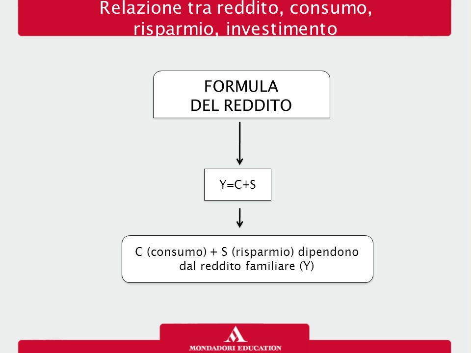 Ricchezza patrimonio e reddito RICCHEZZA Concetto morale Concetto economico reddito consumorisparmio patrimonio