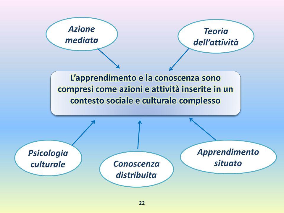 Apprendimento situato Conoscenza distribuita Psicologia culturale Teoria dell'attività Azione mediata 22
