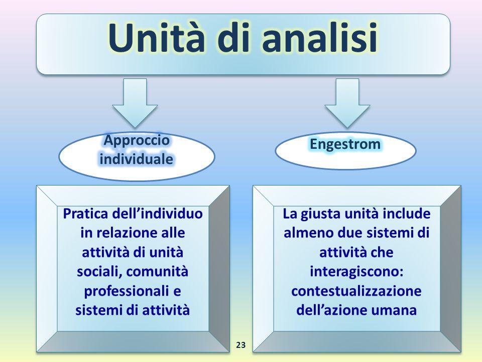 Pratica dell'individuo in relazione alle attività di unità sociali, comunità professionali e sistemi di attività La giusta unità include almeno due si