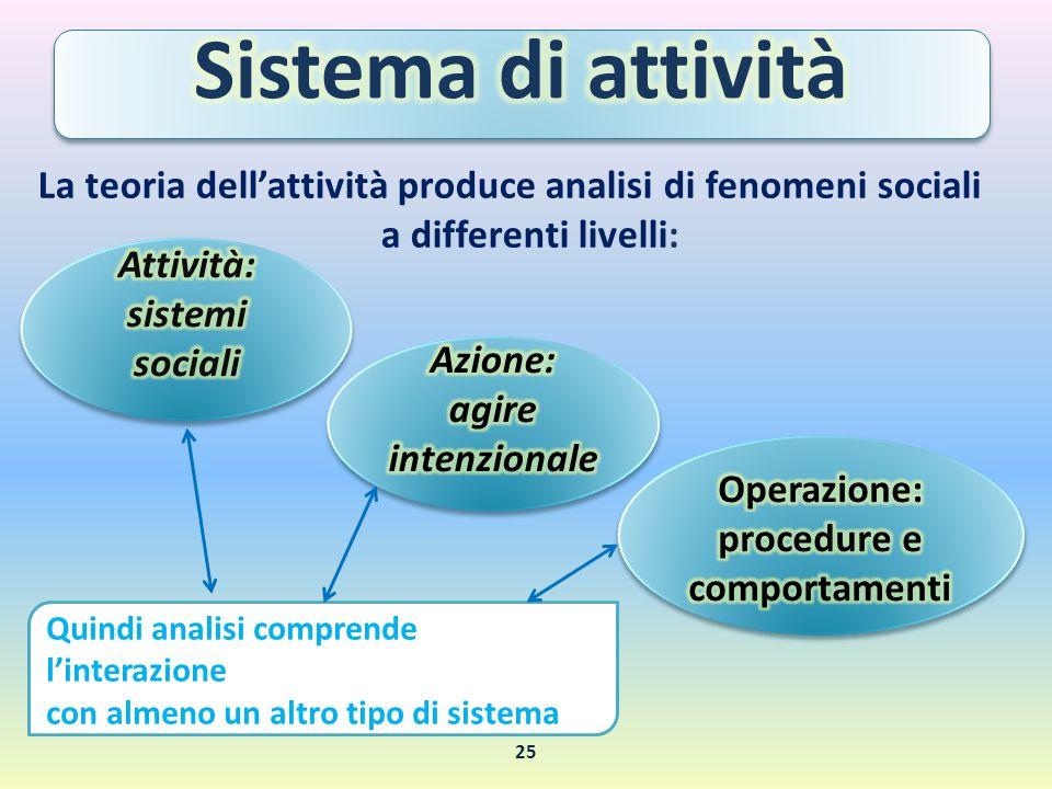 La teoria dell'attività produce analisi di fenomeni sociali a differenti livelli: Quindi analisi comprende l'interazione con almeno un altro tipo di s