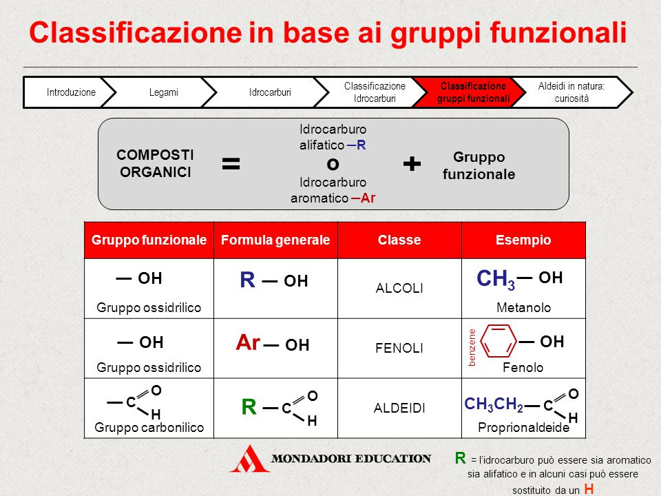 Classificazione in base ai gruppi funzionali Gruppo funzionaleFormula generaleClasseEsempio Gruppo ossidrilico ALCOLI Metanolo Gruppo ossidrilico FENO