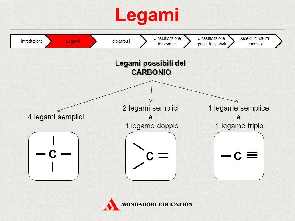 Legami Legami possibili del CARBONIO 4 legami semplici 2 legami semplici e 1 legame doppio 1 legame semplice e 1 legame triplo C C C Introduzione Legami Idrocarburi Classificazione Idrocarburi Classificazione gruppi funzionali Aldeidi in natura: curiosità