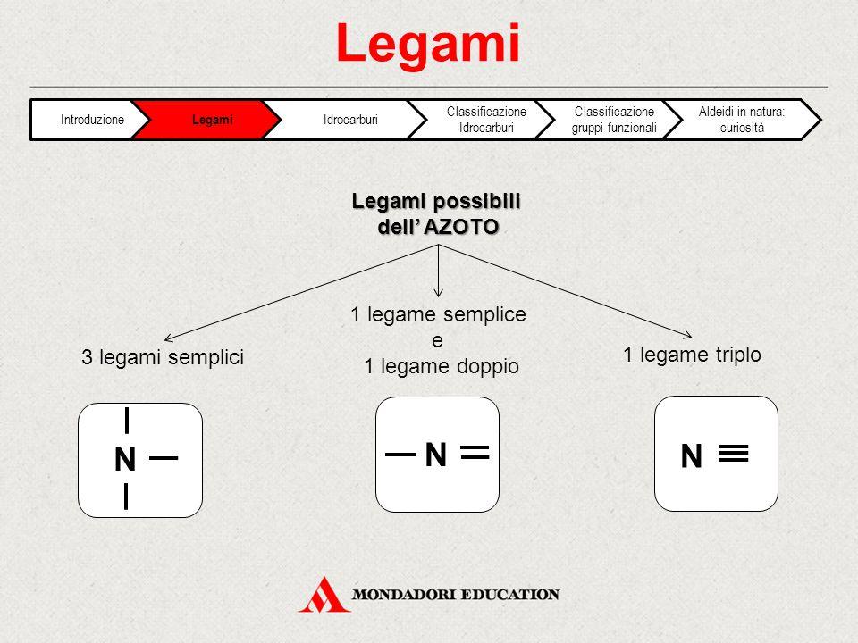 Legami Legami possibili dell' AZOTO 3 legami semplici 1 legame semplice e 1 legame doppio 1 legame triplo N N N Introduzione Legami Idrocarburi Classificazione Idrocarburi Classificazione gruppi funzionali Aldeidi in natura: curiosità