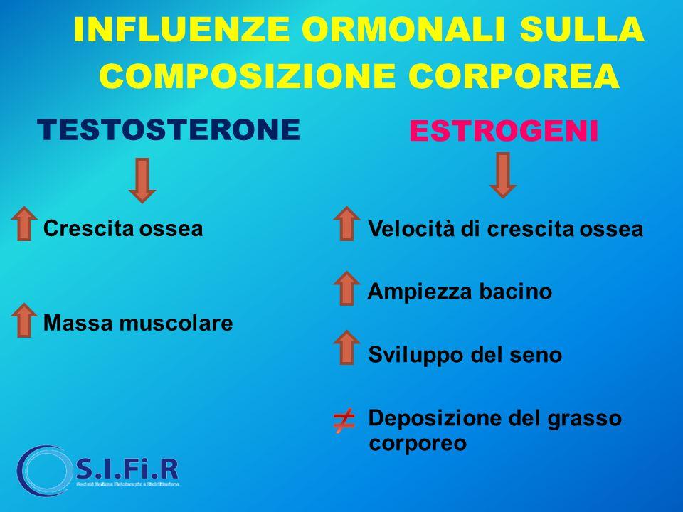 INFLUENZE ORMONALI SULLA COMPOSIZIONE CORPOREA TESTOSTERONE Crescita ossea Massa muscolare ESTROGENI Velocità di crescita ossea Ampiezza bacino Svilup