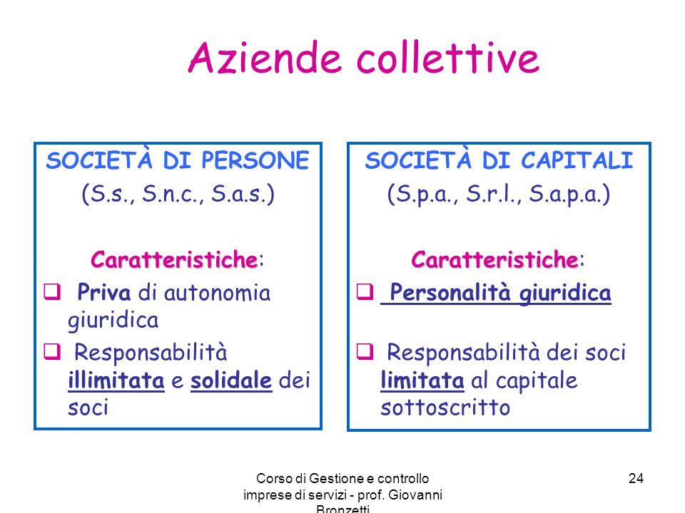 Corso di Gestione e controllo imprese di servizi - prof. Giovanni Bronzetti 24 Aziende collettive SOCIETÀ DI PERSONE (S.s., S.n.c., S.a.s.) Caratteris