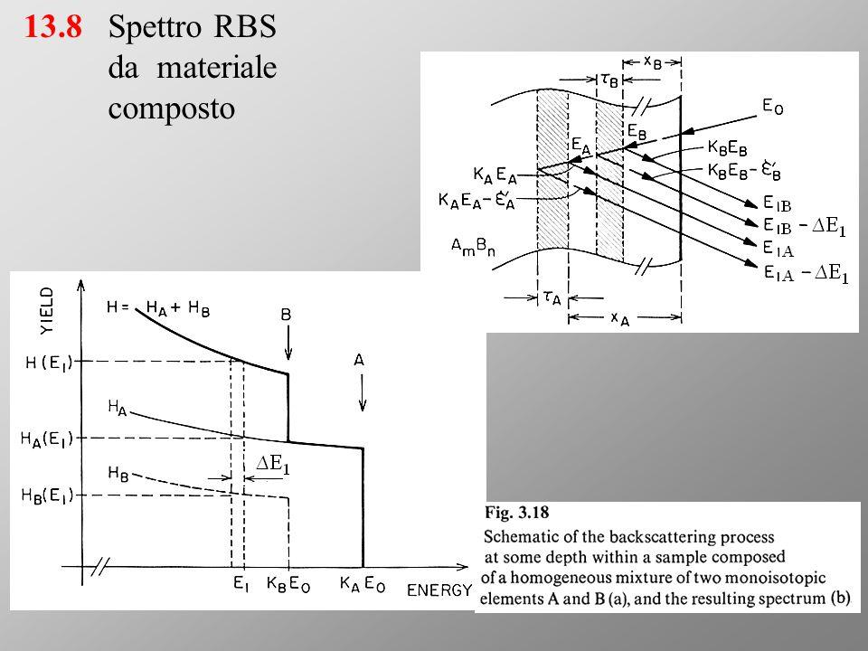 13.8Spettro RBS da materiale composto