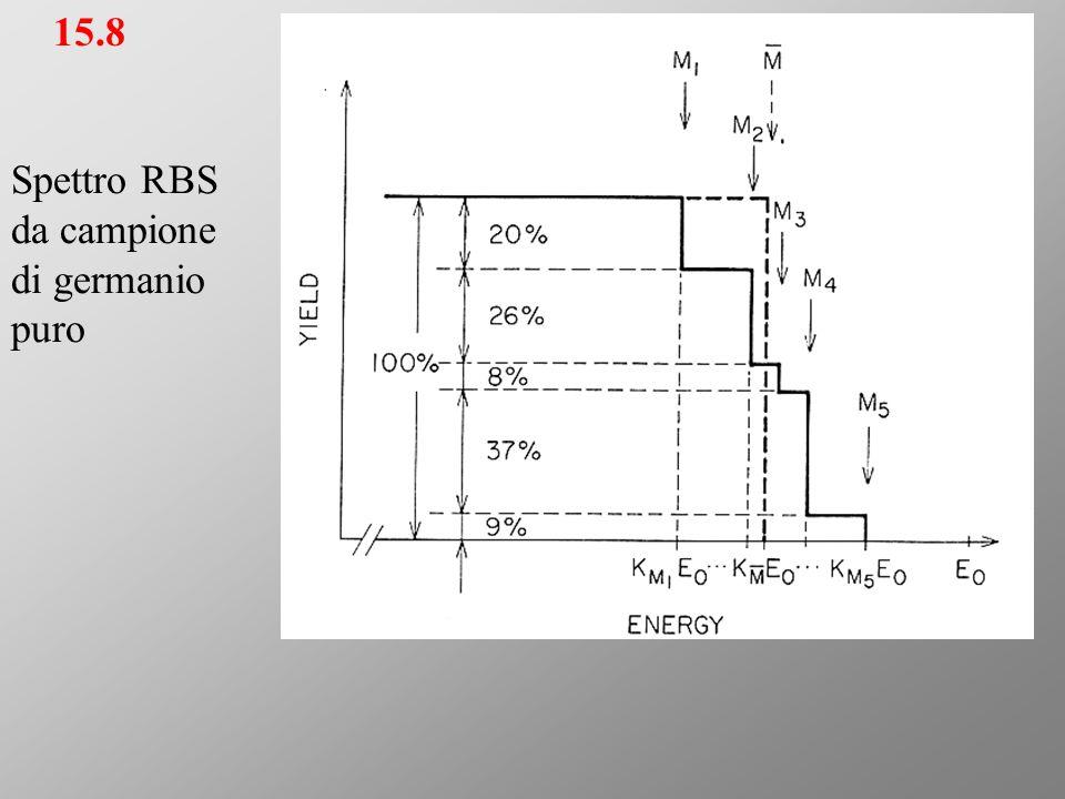 15.8 Spettro RBS da campione di germanio puro