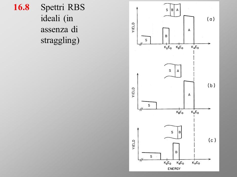 16.8Spettri RBS ideali (in assenza di straggling)